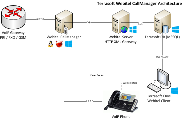 Terrasoft Webitel Callmanager Architecture.png